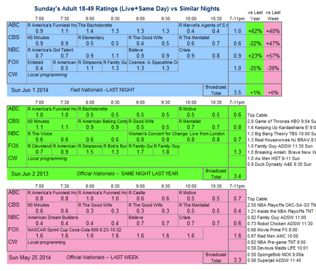Daily Comp 3way 2014 Sun Jun 01