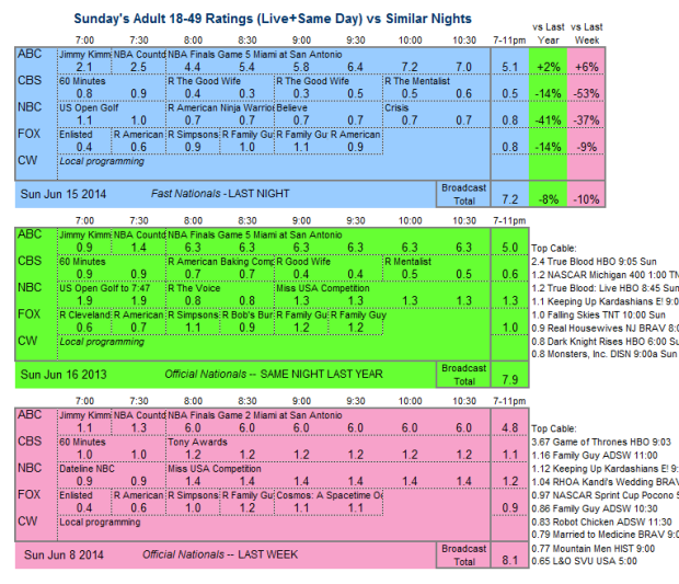 Daily Comp 3way 2014 Sun Jun 15