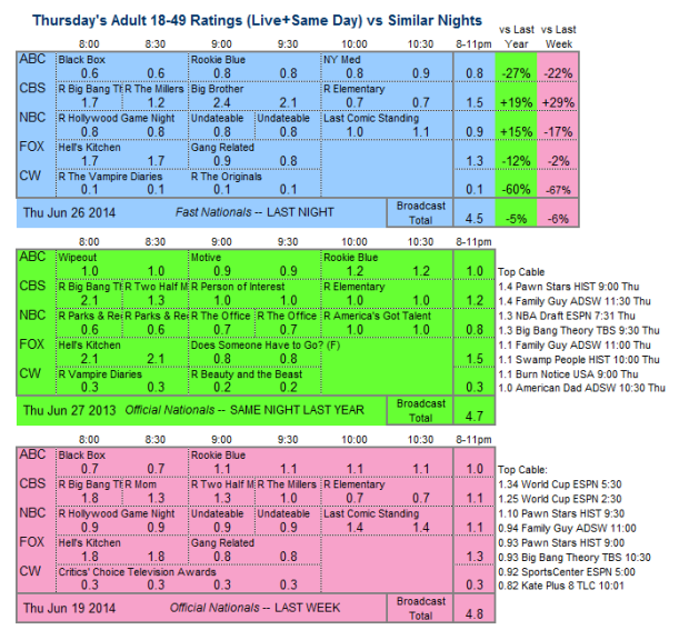 Daily Comp 3way 2014 Thu Jun 26