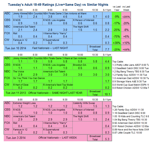 Daily Comp 3way 2014 Tue Jun 10 v2