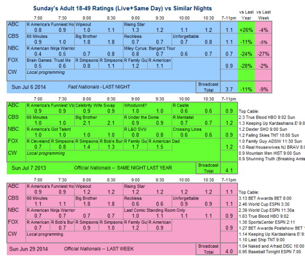 Daily Comp 3way 2014 Sun Jul 06