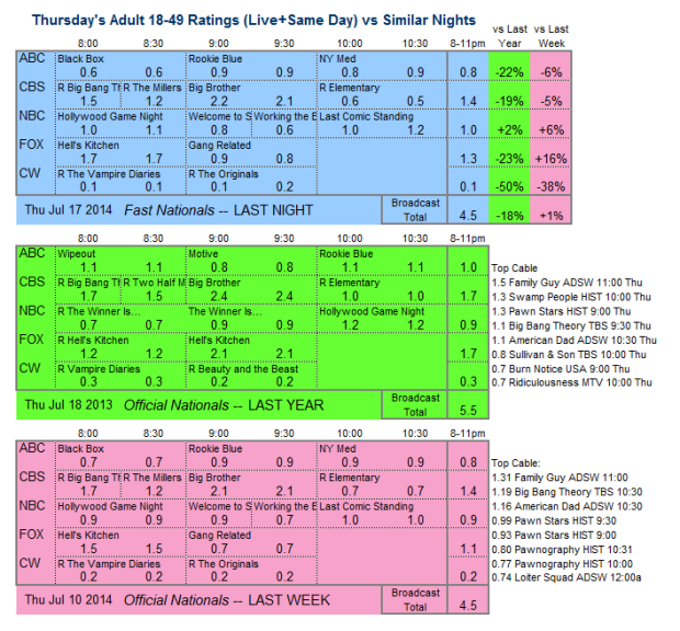 Daily Comp 3way 2014 Thu Jul 17