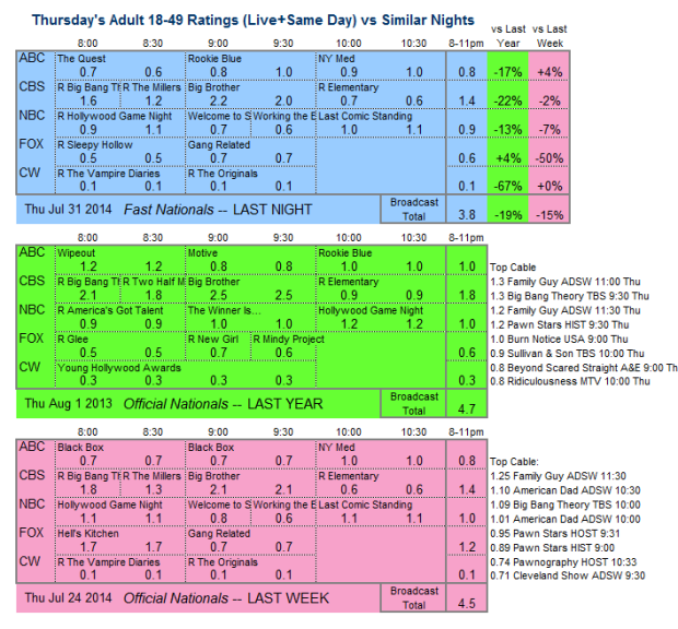 Daily Comp 3way 2014 Thu Jul 31
