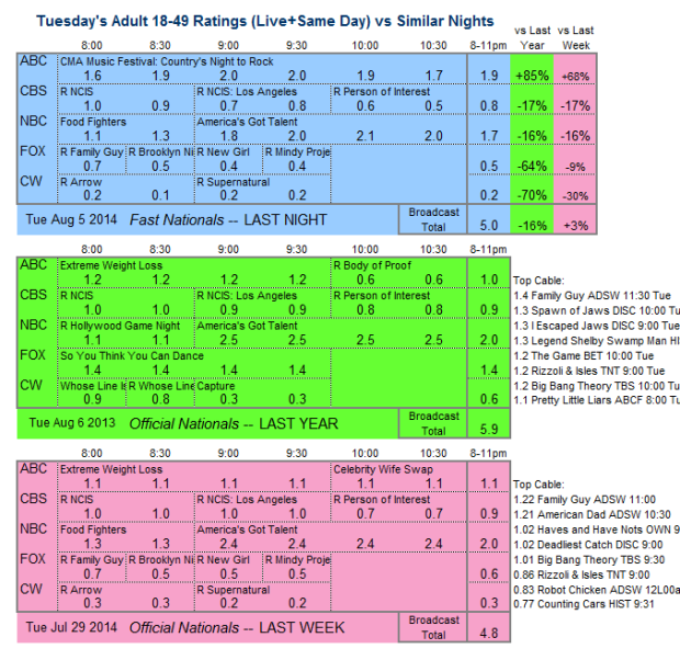 Daily Comp 3way 2014 Tue Aug 5