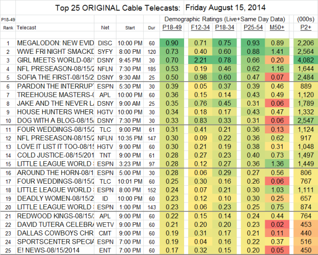 Top 25 Cable FRI Aug 15 2014