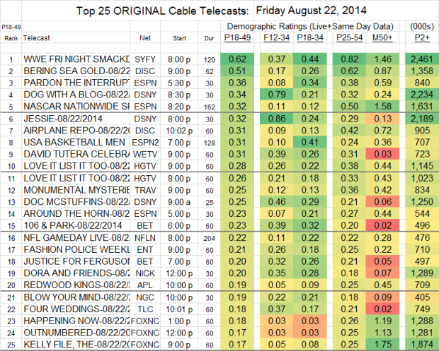 Top 25 Cable FRI Aug 22 2014