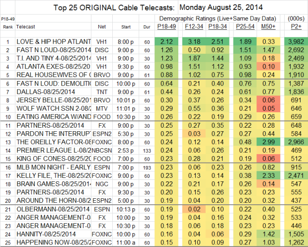 Top 25 Cable MON Aug 25 2014