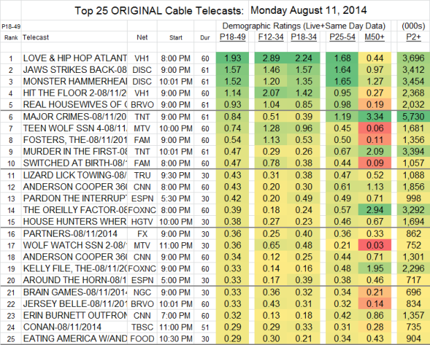 Top 25 Cable Mon Aug 11 2014