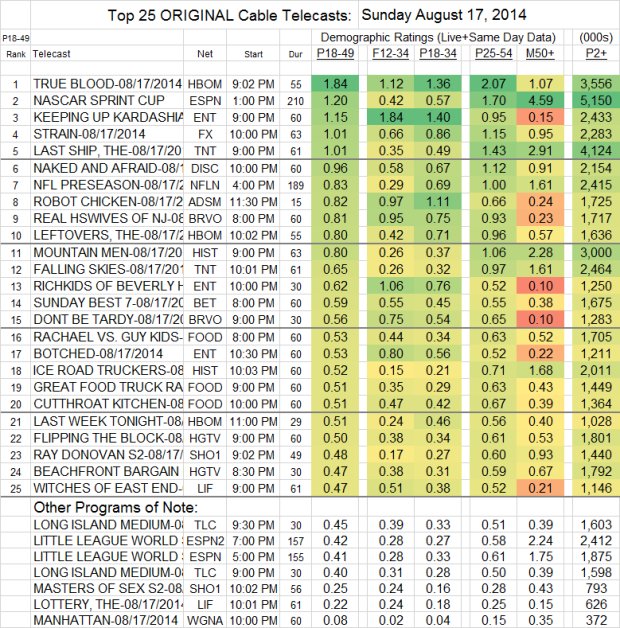 Top 25 Cable SUN Aug 17 2014