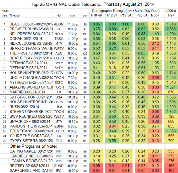 Top 25 Cable THU Aug 21 2014