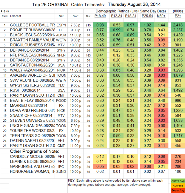 Top 25 Cable THU Aug 28 2014