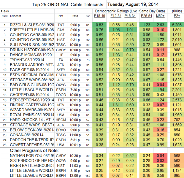 Top 25 Cable TUE Aug 19 2014