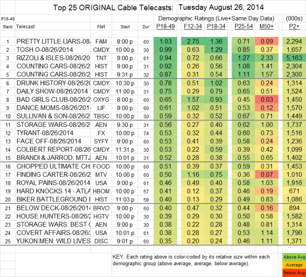 Top 25 Cable TUE Aug 26 2014