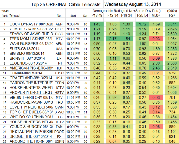 Top 25 Cable WED Aug 13 2014