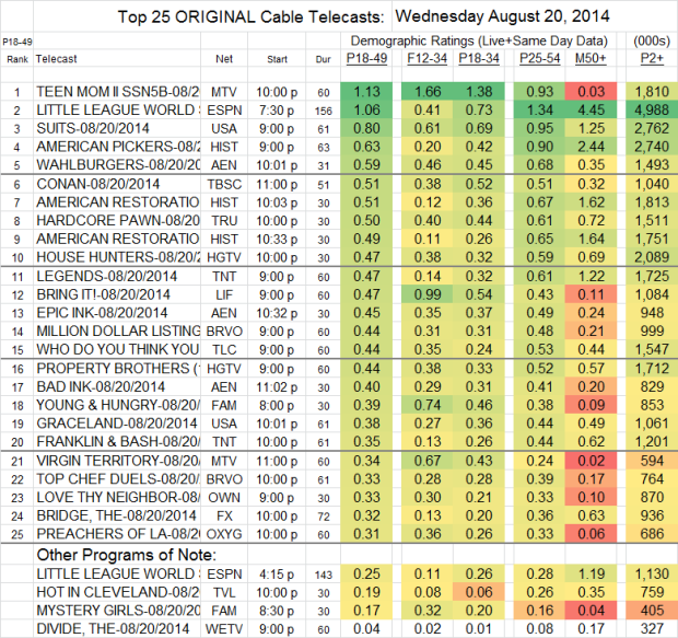 Top 25 Cable WED Aug 20 2014