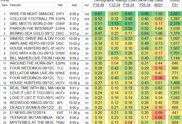 Top 25 Cable FRI Sep 12 2014