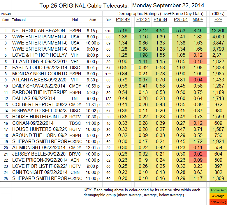 Top 25 Cable MON Sep 22 2014