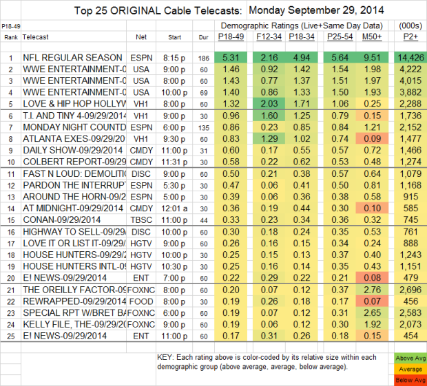 Top 25 Cable MON Sep 29 2014