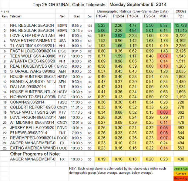 Top 25 Cable MON Sep 8 2014