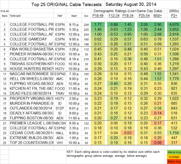 Top 25 Cable SAT Aug 30 2014