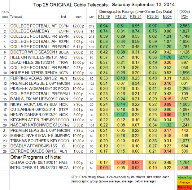 Top 25 Cable SAT Sep 13 2014