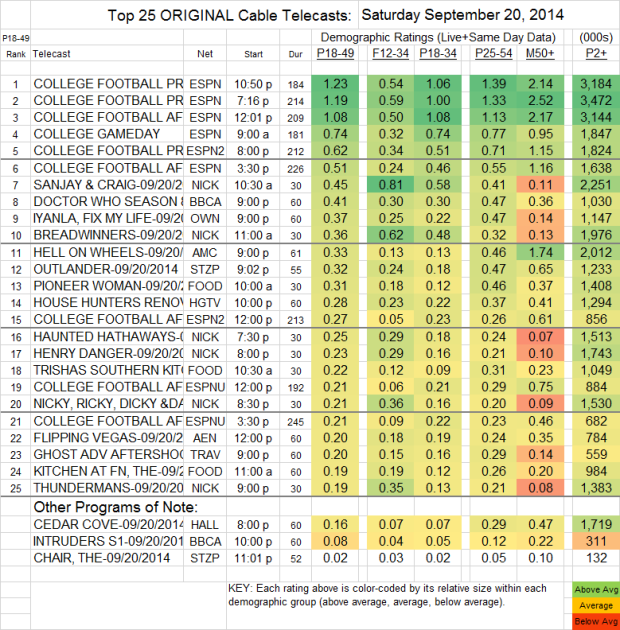 Top 25 Cable SAT Sep 20 2014