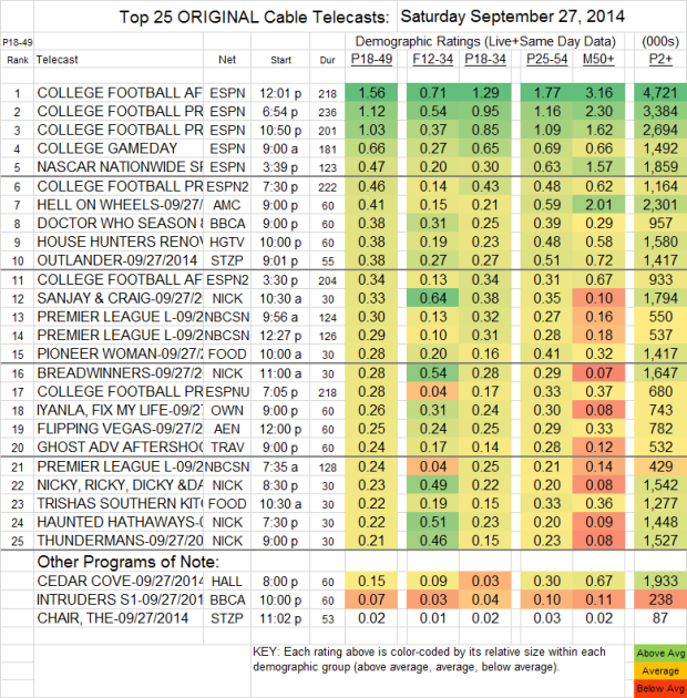 Top 25 Cable SAT Sep 27 2014