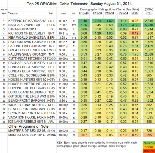 Top 25 Cable SUN Aug 31 2014