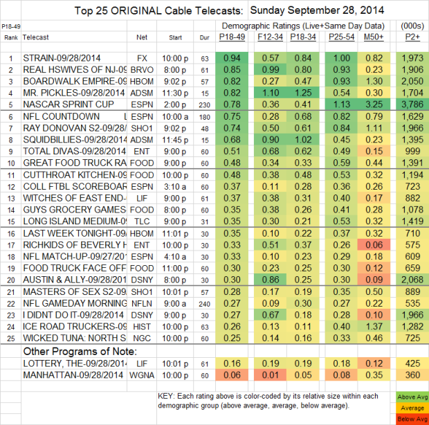 Top 25 Cable SUN Sep 28 2014