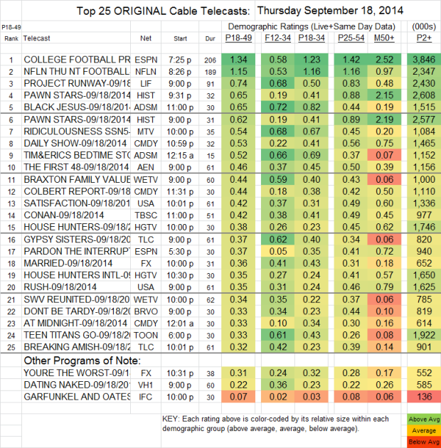 Top 25 Cable THU Sep 18 2014