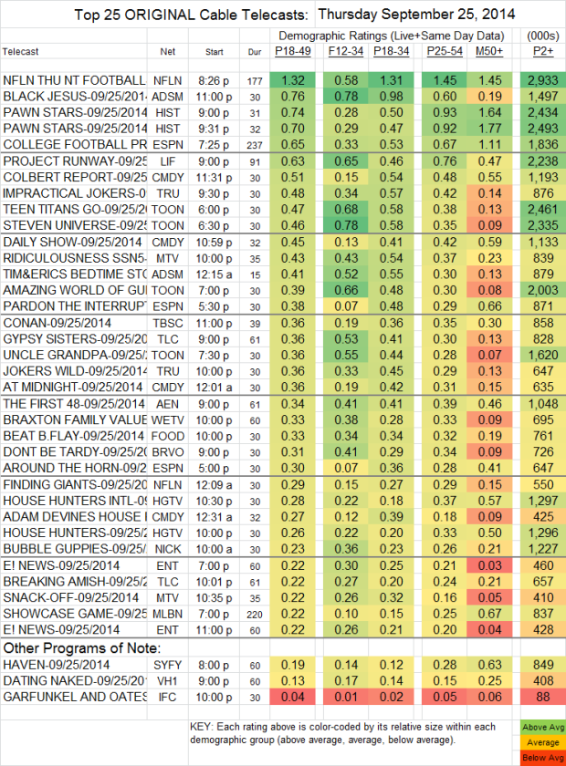 Top 25 Cable THU Sep 25 2014