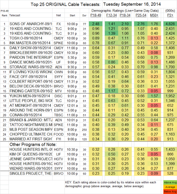 Top 25 Cable TUE Sep 16 2014