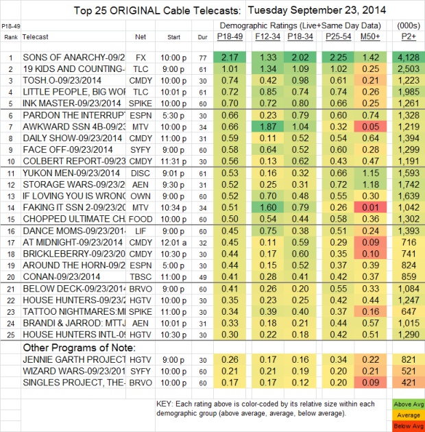Top 25 Cable TUE Sep 23 2014