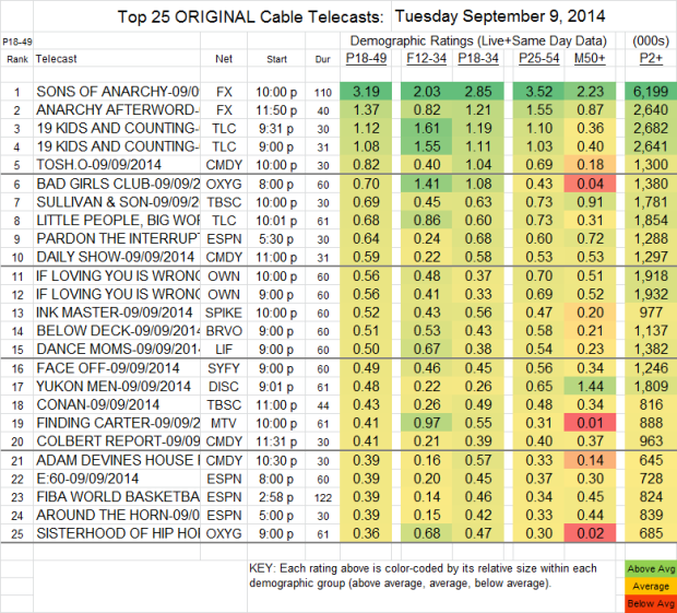 Top 25 Cable TUE Sep 9 2014