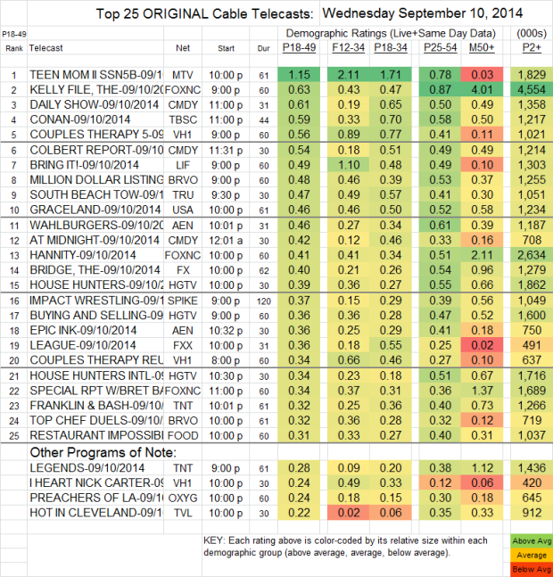 Top 25 Cable WED Sep 10 2014