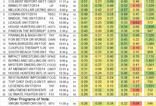 Top 25 Cable WED Sep 17 2014