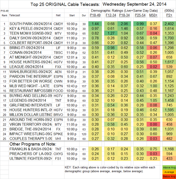 Top 25 Cable WED Sep 24 2014