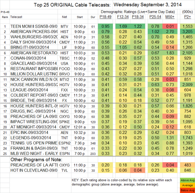 Top 25 Cable WED Sep 3 2014