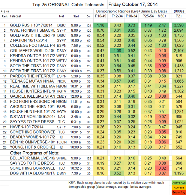 Top 25 Cable FRI Oct 17 2014