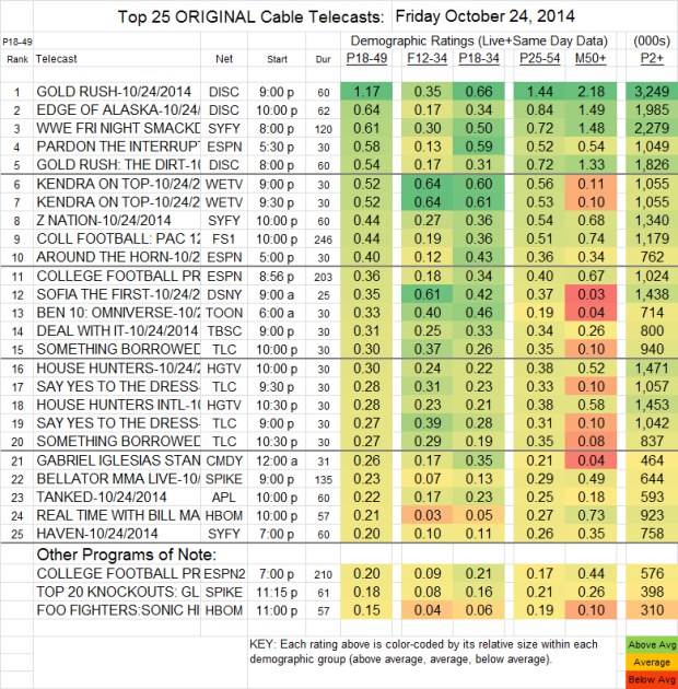 Top 25 Cable FRI Oct 24 2014