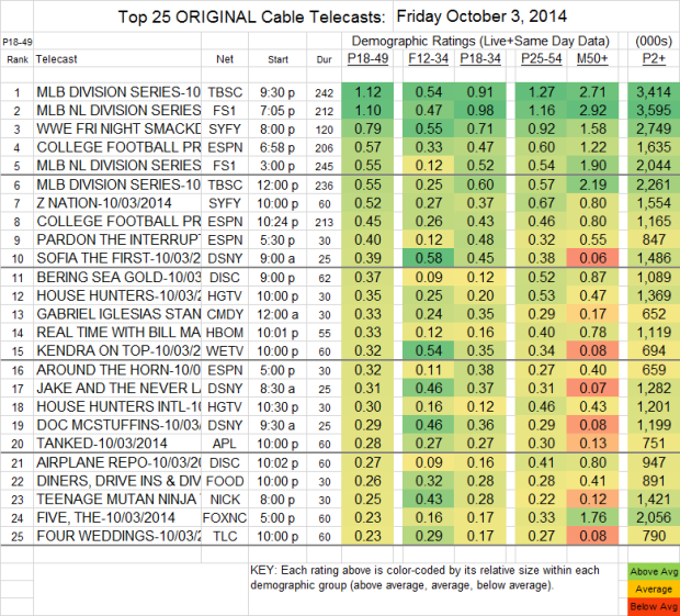 Top 25 Cable FRI Oct 3 2014 v2
