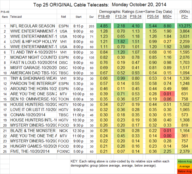 Top 25 Cable MON Oct 20 2014