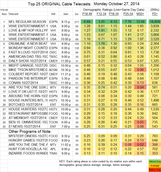 Top 25 Cable MON Oct 27 2014