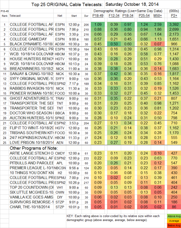 Top 25 Cable SAT Oct 18 2014