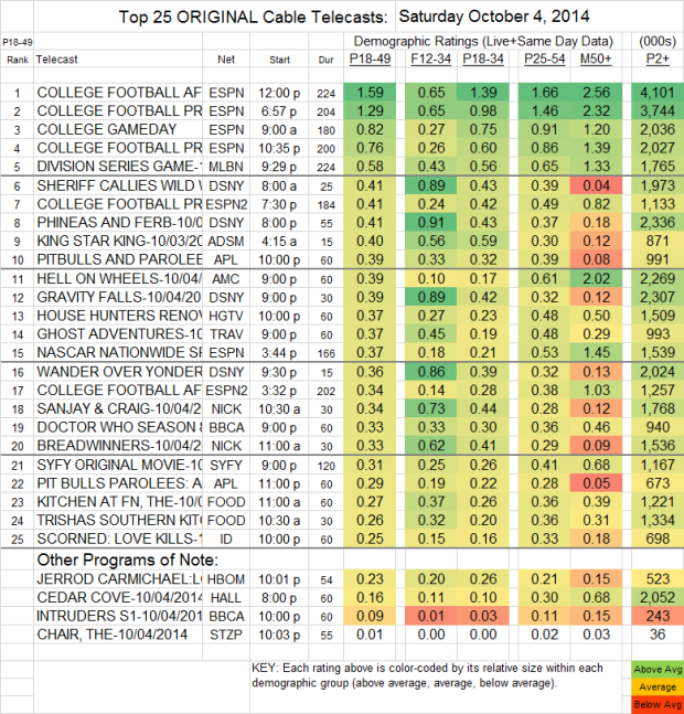 Top 25 Cable SAT Oct 4 2014
