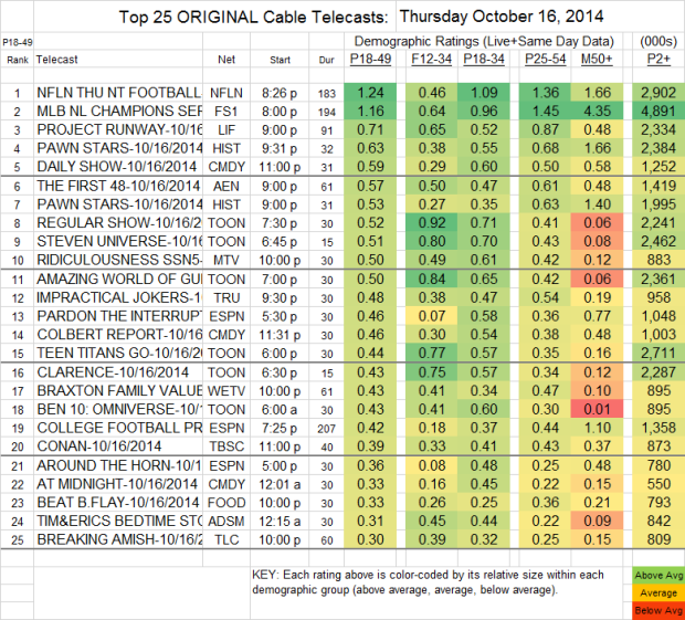 Top 25 Cable THU Oct 16 2014 v2