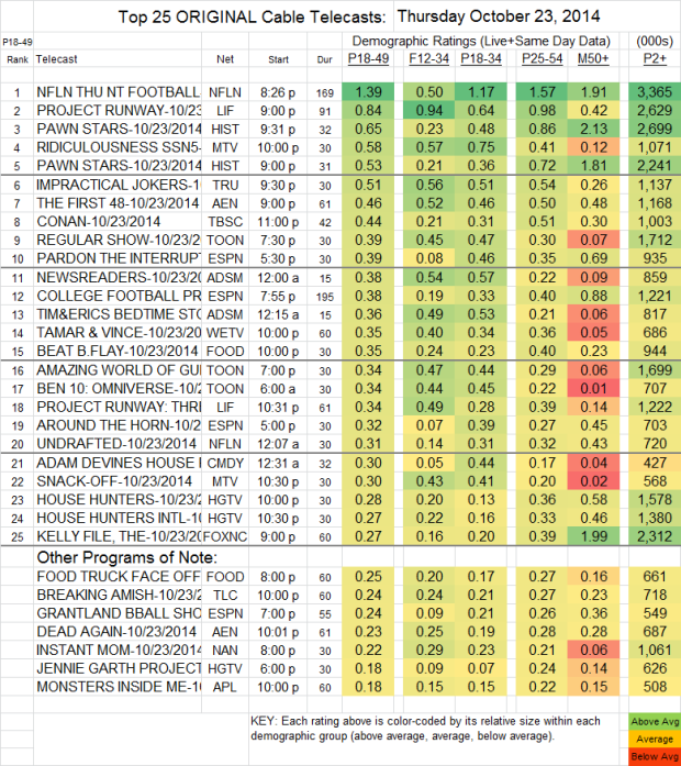 Top 25 Cable THU Oct 23 2014