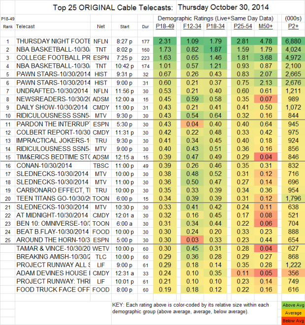 Top 25 Cable THU Oct 30 2014