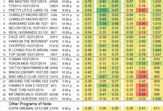 Top 25 Cable TUE Oct 21 2014