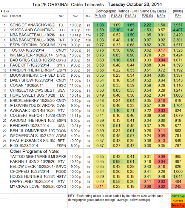 Top 25 Cable TUE Oct 28 2014 v2